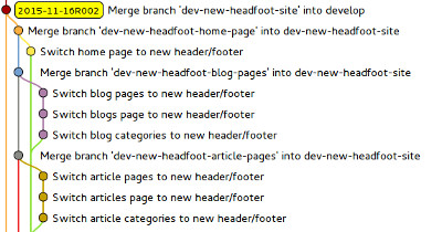 A visual representation of dev-new-headfoot being merged back into develop.